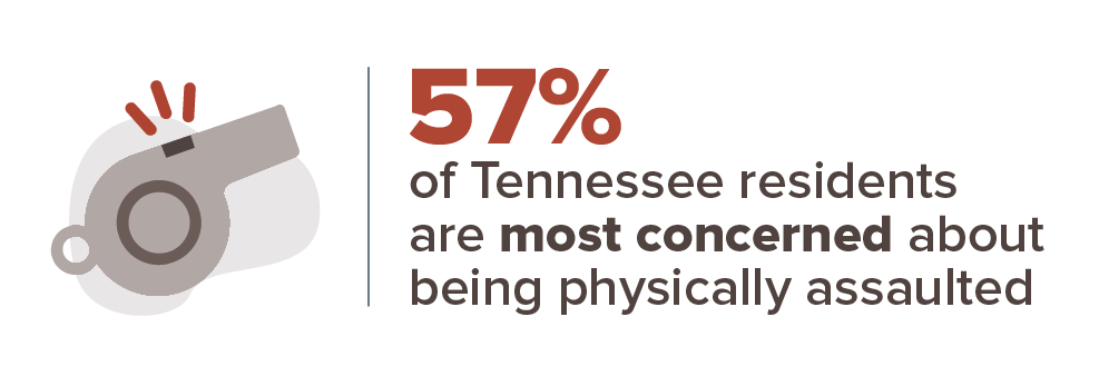 57 percent are most concerned about physical assault