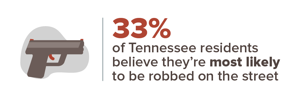 33 percent of Tennessee residents believe they're most likely to be robbed on the street