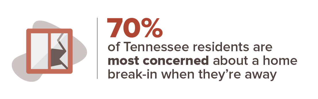 70 percent are most concerned with a home break-in