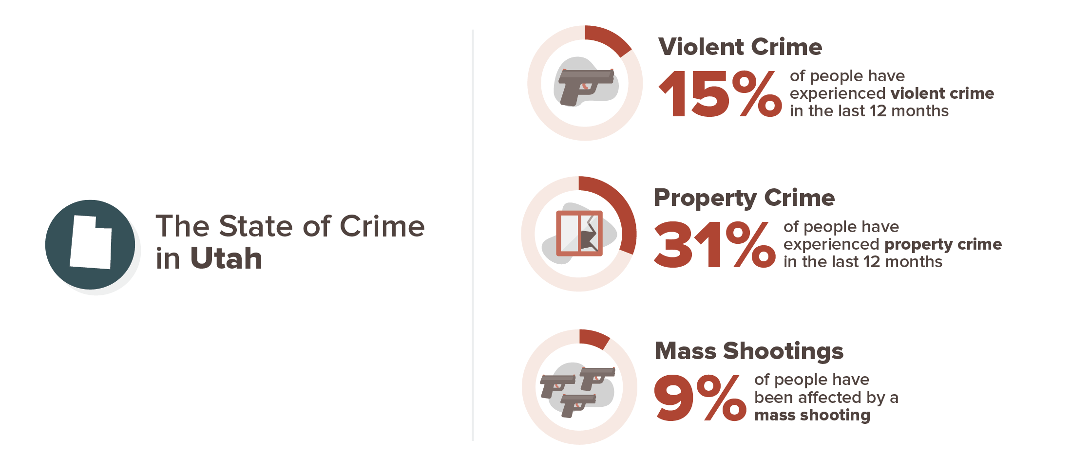 Utah crime experience infographic