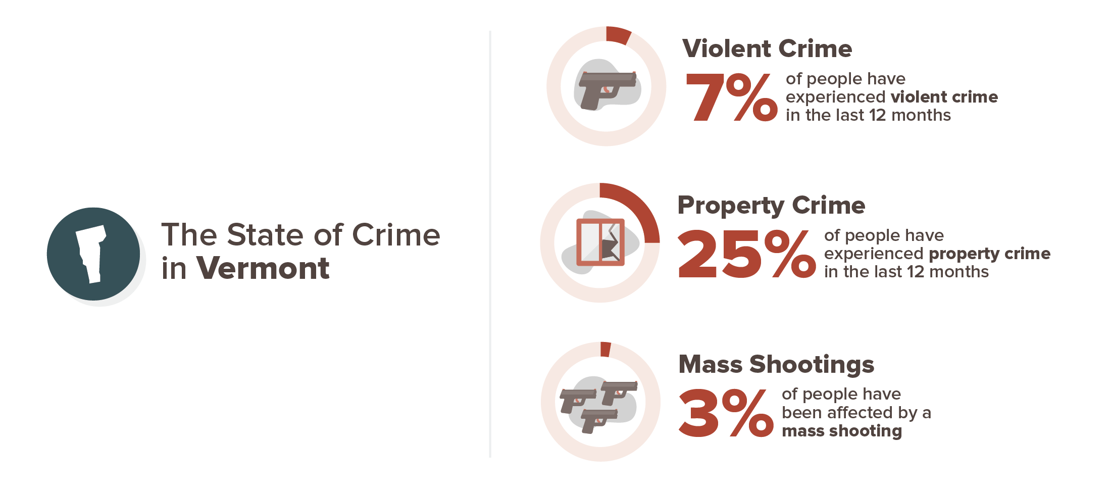 Vermont crime experience infographic