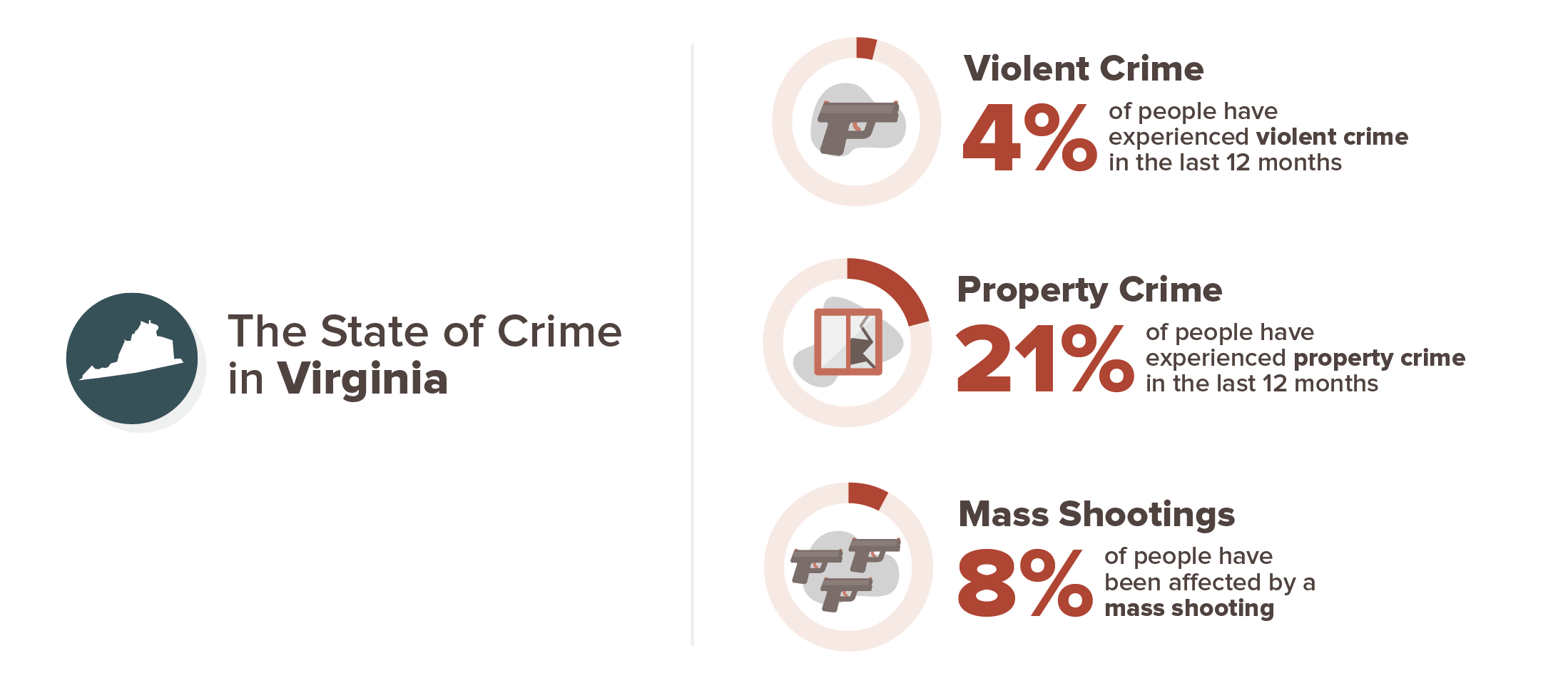 Virginia crime experience infographic