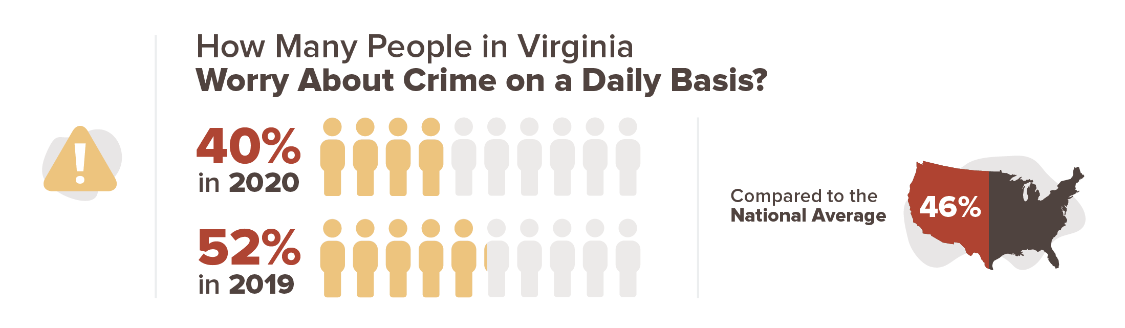 Virginia crime concern infographic