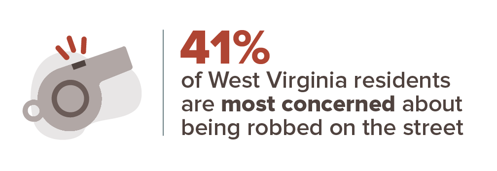 West Virginia crime concern infographic
