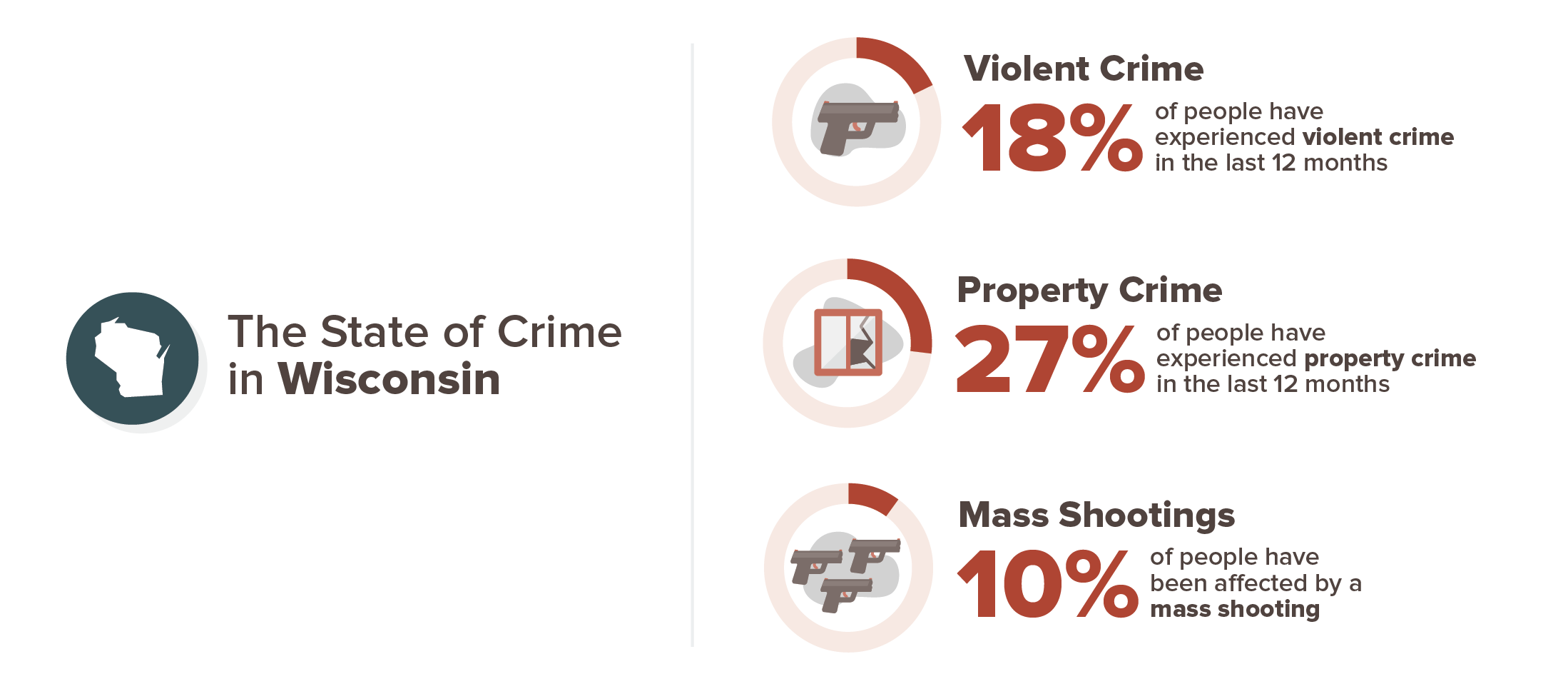 Wisconsin crime experience infographic