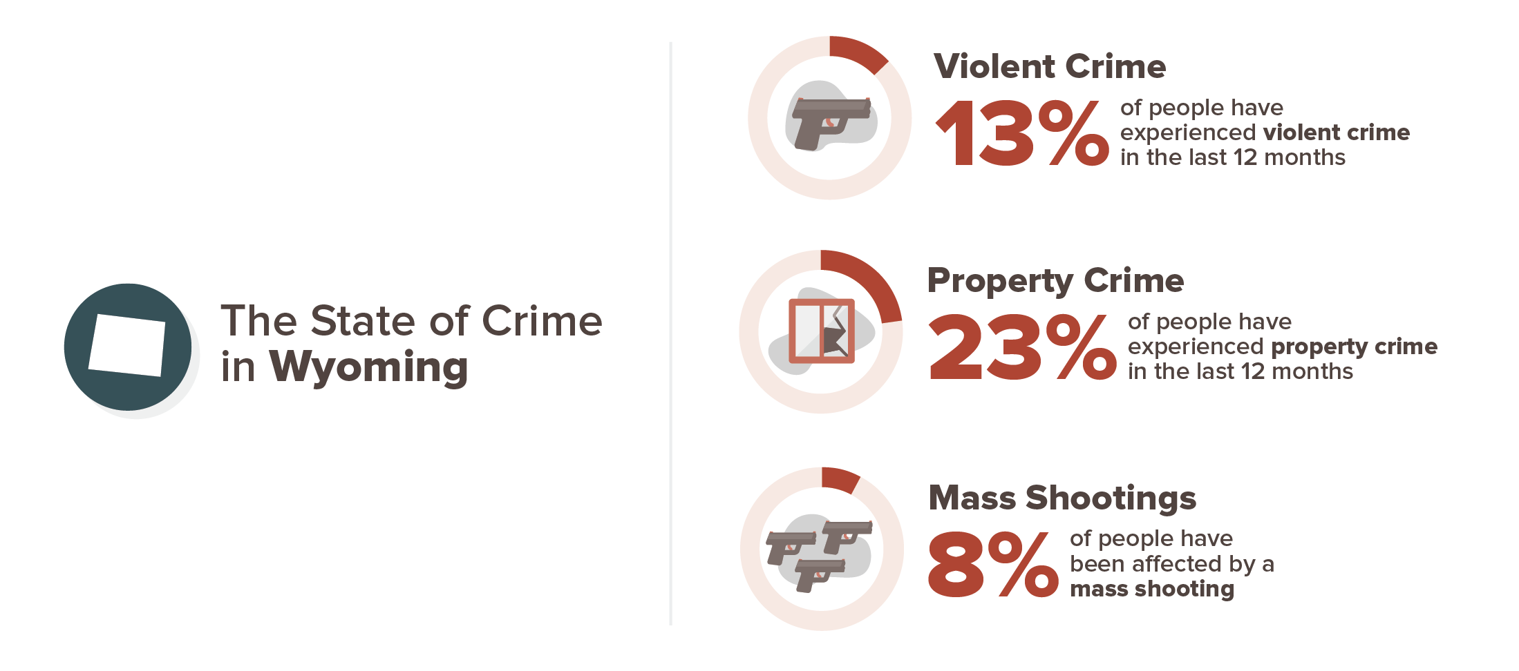 Wyoming crime experience infographic