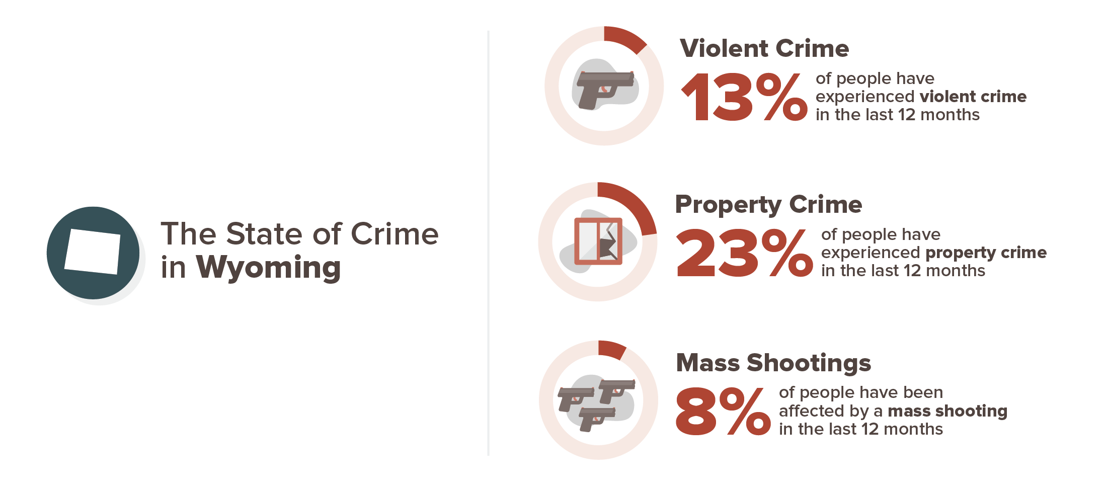 graphic showing percentage of experience with crime in Wyoming
