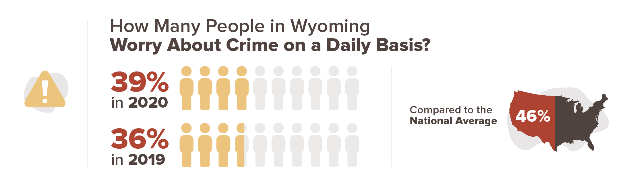 graphic with percent of people who worry about crime in Wyoming