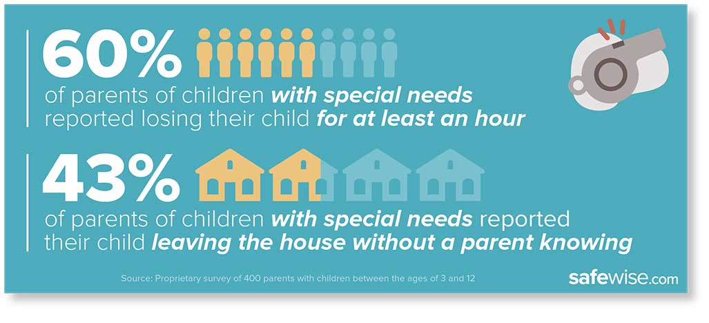 chart illustrating special needs children information