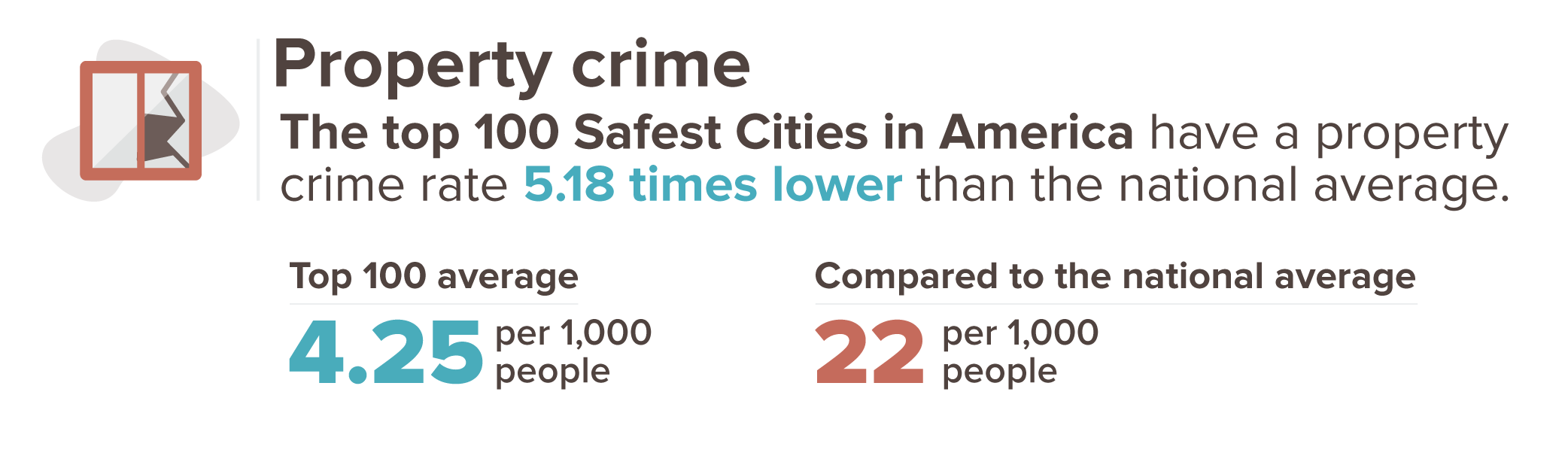 Graphic showing that property crime is 5.18 times lower in the safest cities, compared to the national average of 22 incidents per 1,000 people.