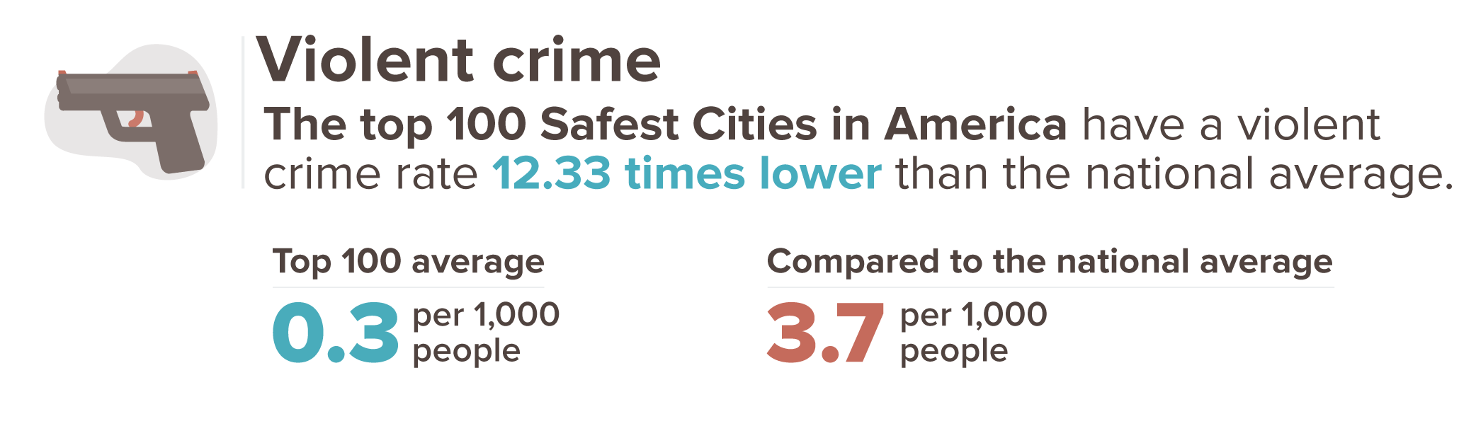 Graphic showing that violent crime is 12.33 times lower in the safest cities than the national average of 3.7 per 1,000.