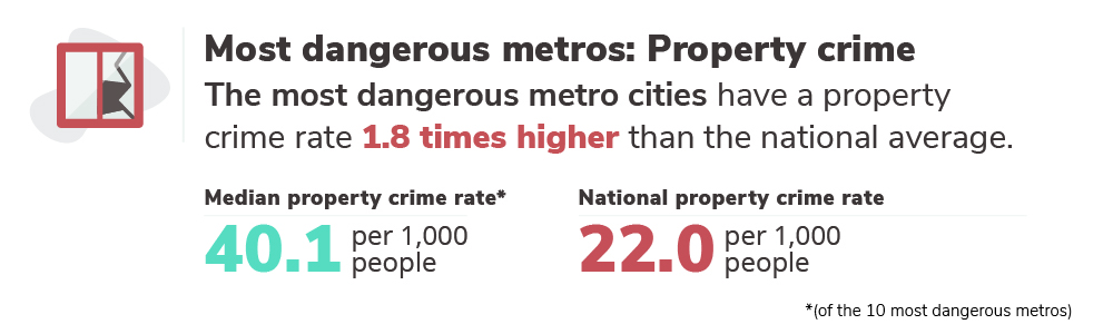 Graphic with property crime rates for most dangerous metros, 40.1/1,000 vs. 22/1,000 for the rest of the US