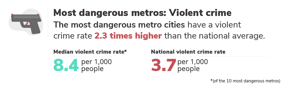 Graphic with violent crime rates for most dangerous metros, 8.4/1,00 vs. 3.7/1,000 in the rest of the country