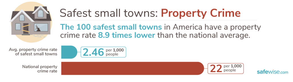 Safest Small Towns 2020 property crime graphic