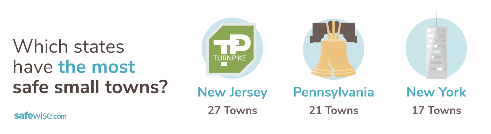 States with the most safe small towns 2020 graphic