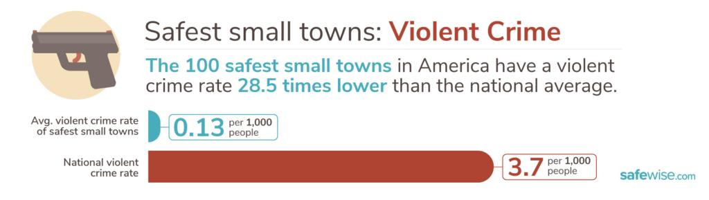 Safest Small Towns 2020 violent crime graphic