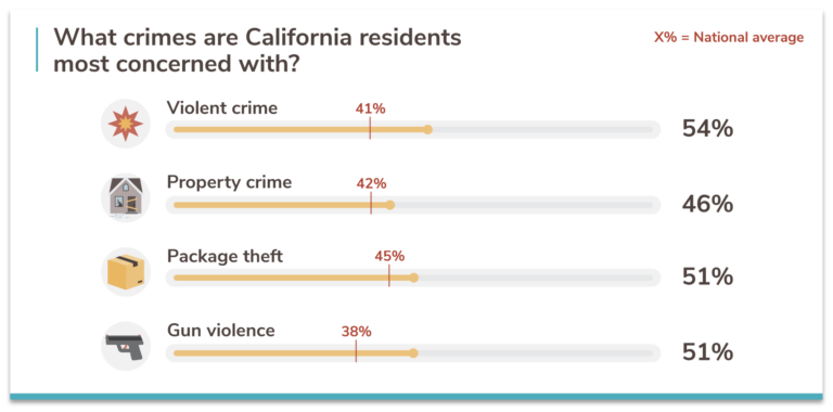 California crime concerns compared to the rest of the USA