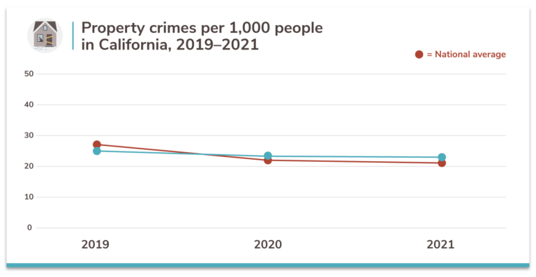 California property crime rates 3 year trend