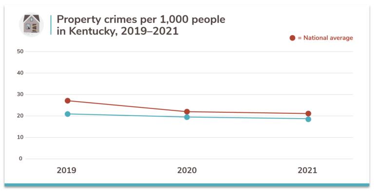 Safest Cities in Kentucky