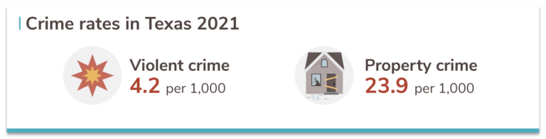 Texas crime rates 2021