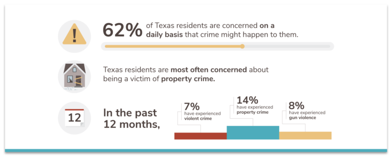 Texas concern and experience with crime 2021