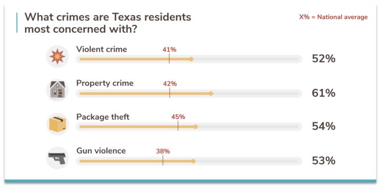 Texas crime concerns 2021