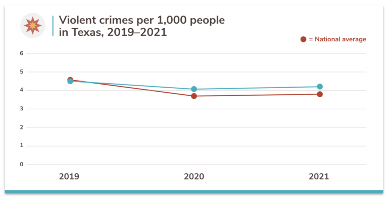 Texas violent crime rates, 2019–2021
