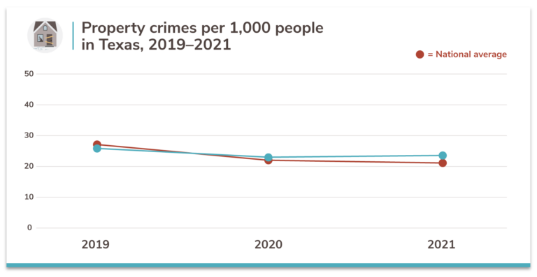 Texas property crime rates 2019–2021