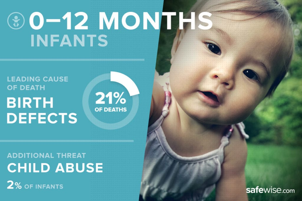 image of infant with threat statistics