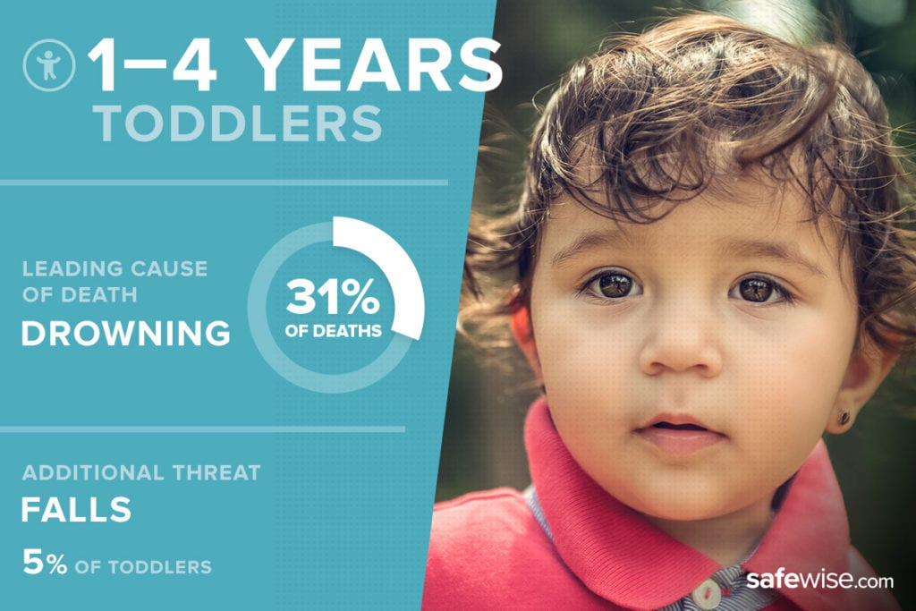 image of toddler with threat statistics