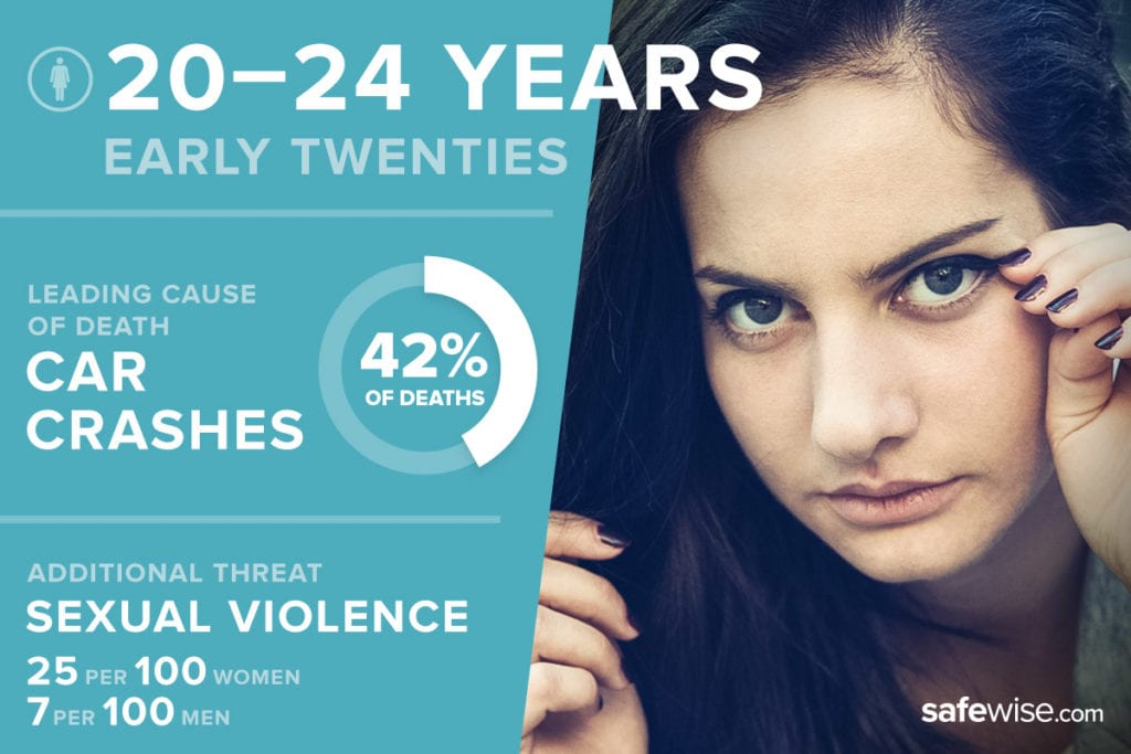image of young adult with threat statistics