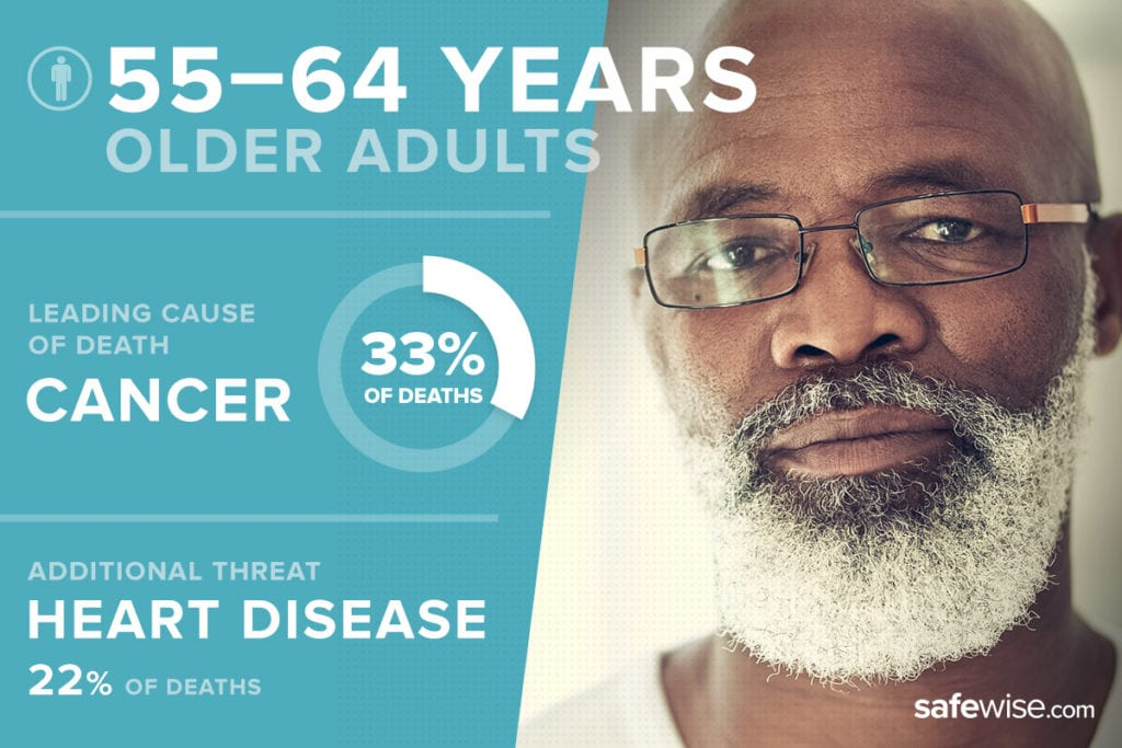 image of older adult with threat statistics