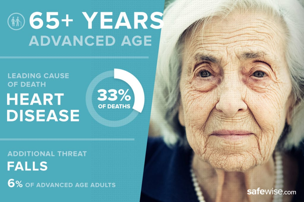 image of advanced aged adult with threat statistics