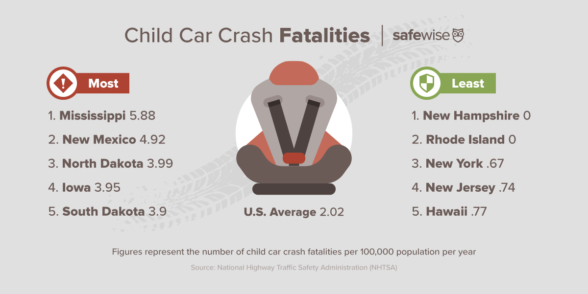Car Crash Stats: States With the Highest (and Lowest) Child Fatality