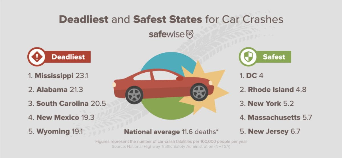 How Bad is Distracted Driving in Your State? | SafeWise