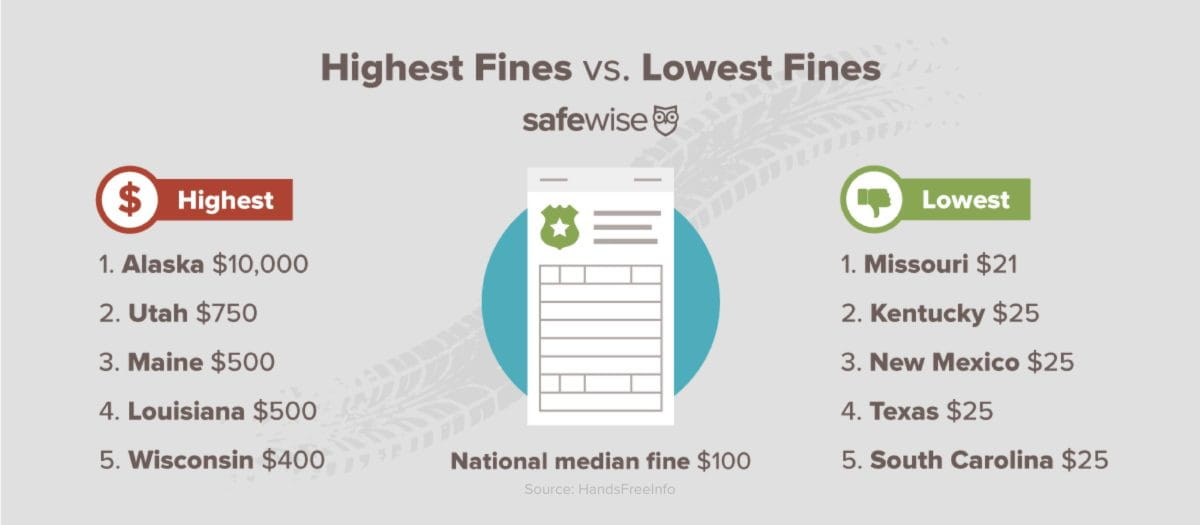 infographic of the states with the highest fines vs. the lowest fines