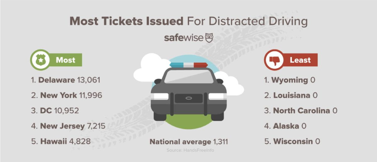 infographic of the number of tickets issued for texting and driving by state