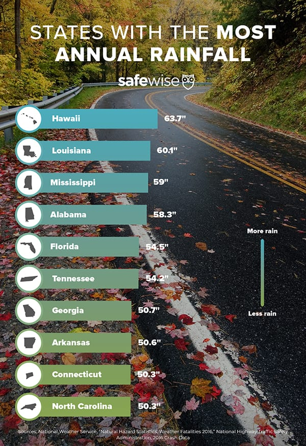 Best and Worst States for Driving in Bad Weather | SafeWise