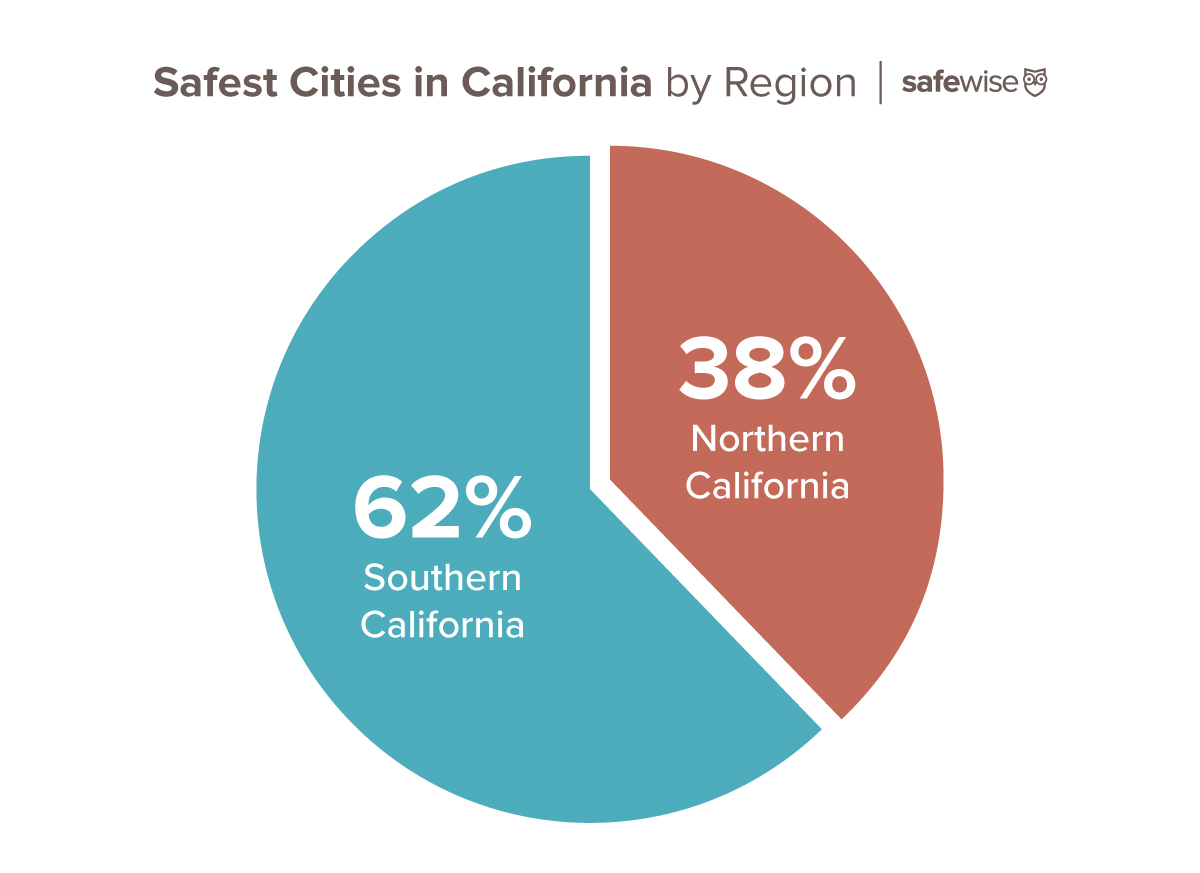 Safest Cities By Region California