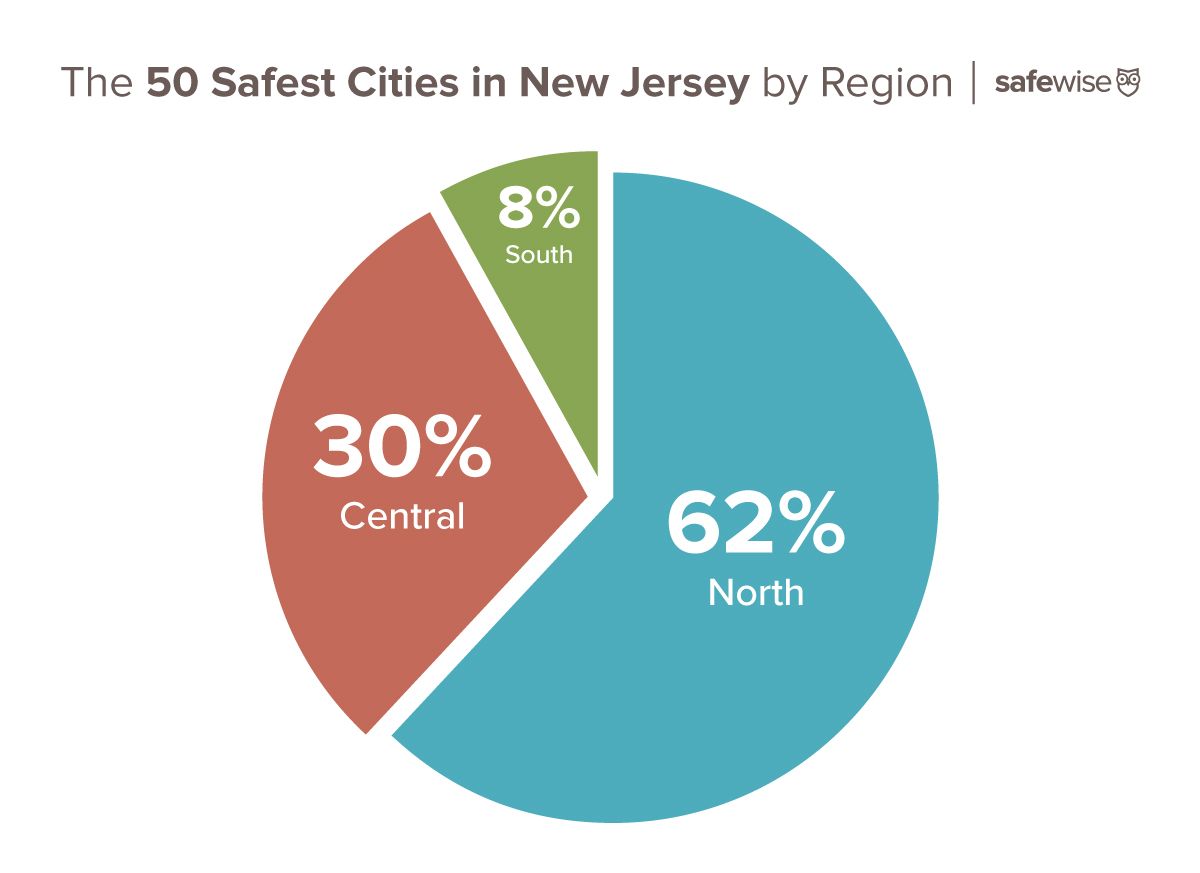Safest Cities in New Jersey infographic