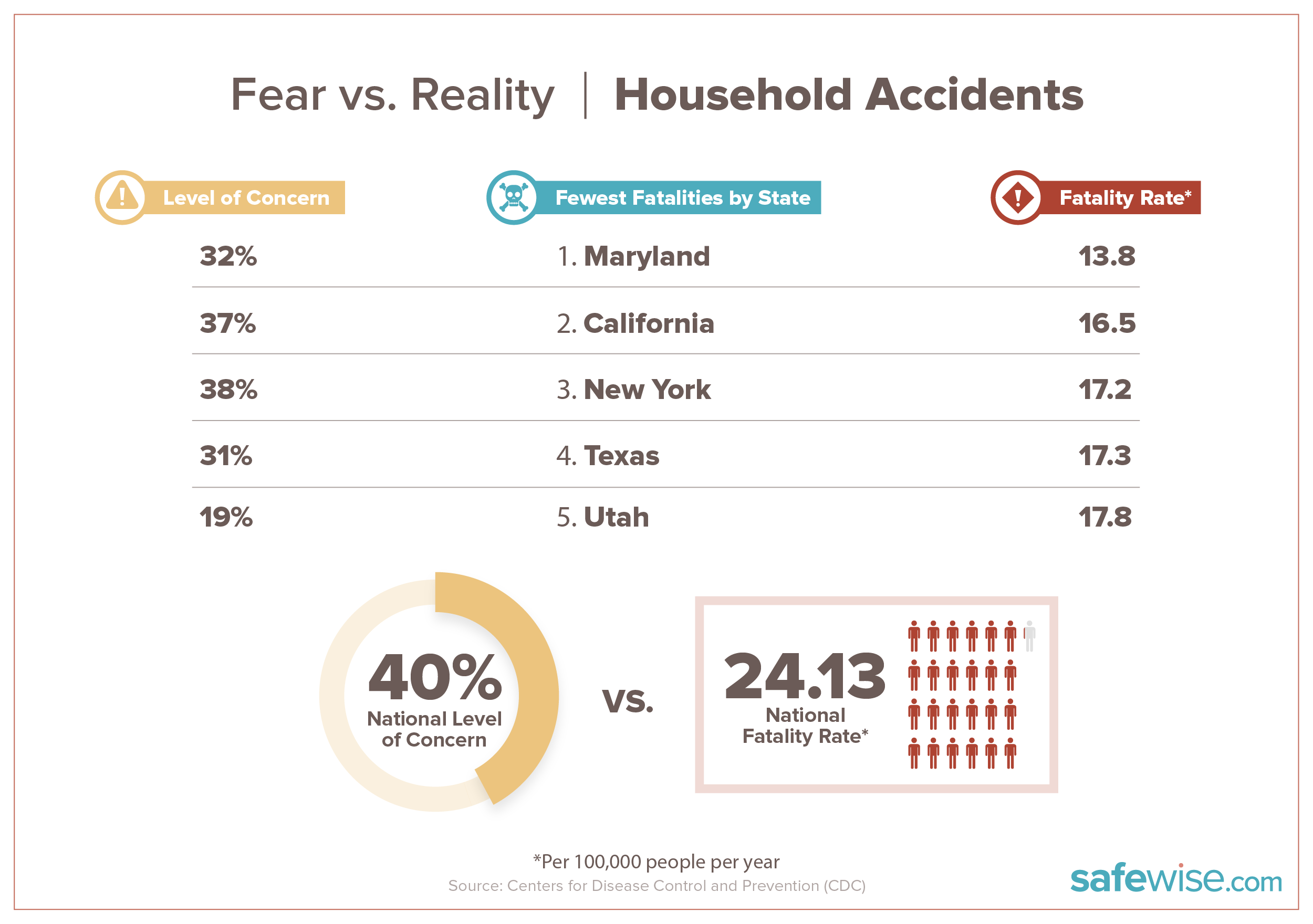 graphic showing fatality rate and level of concern for states with lowest number of household accidents