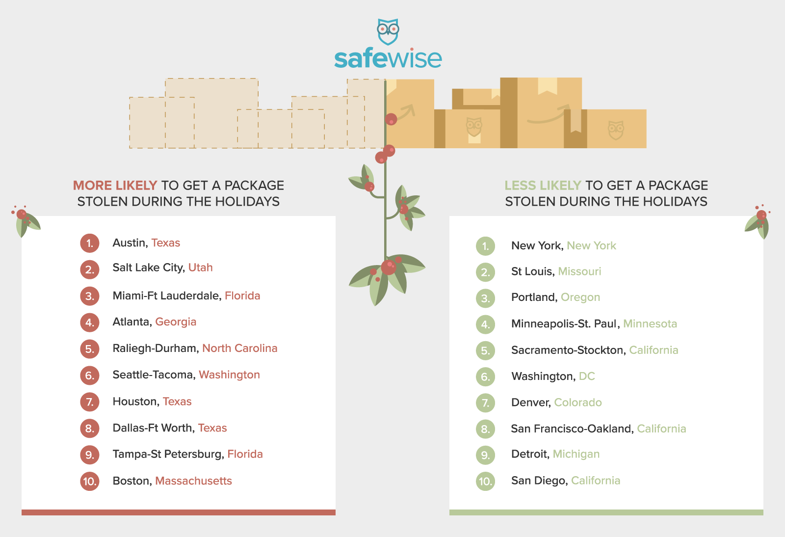 SafeWise Porch Theft Metro Areas Infographic