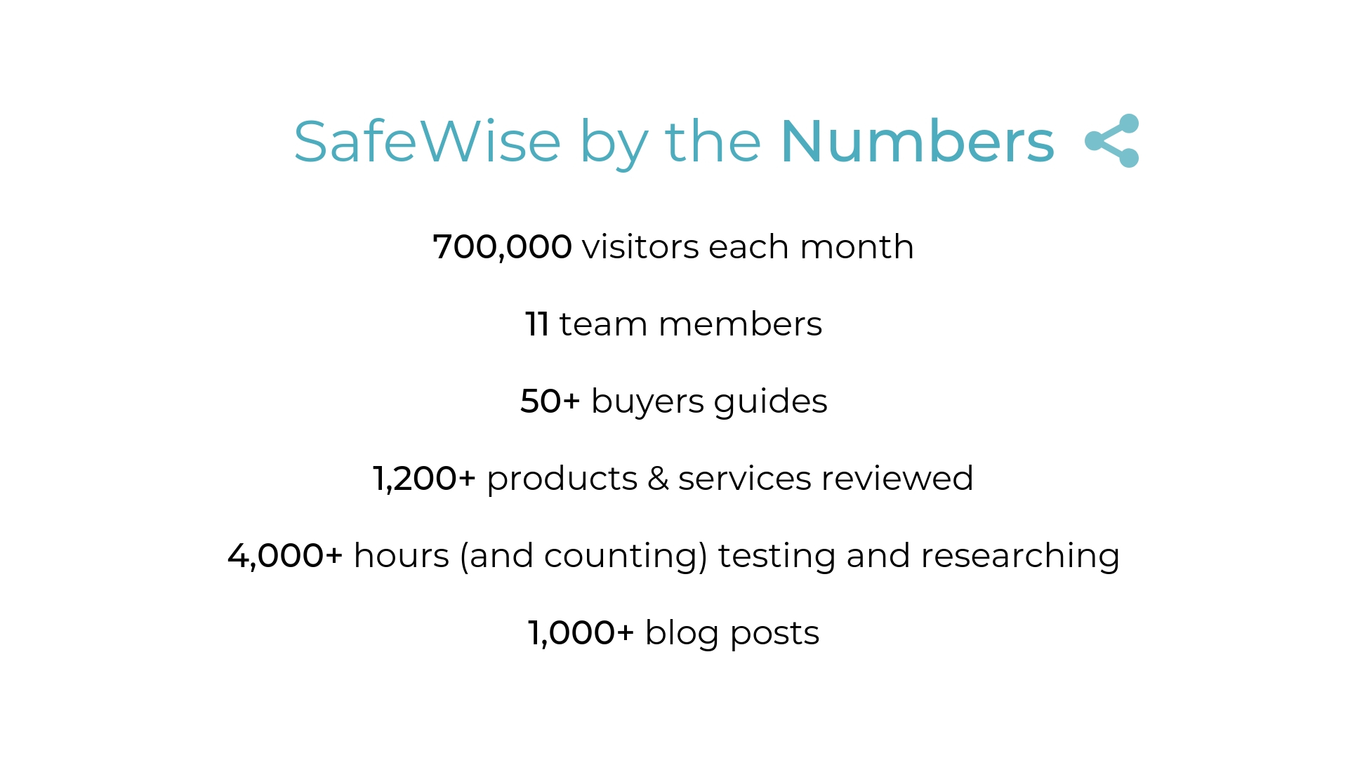 SafeWise by the Numbers