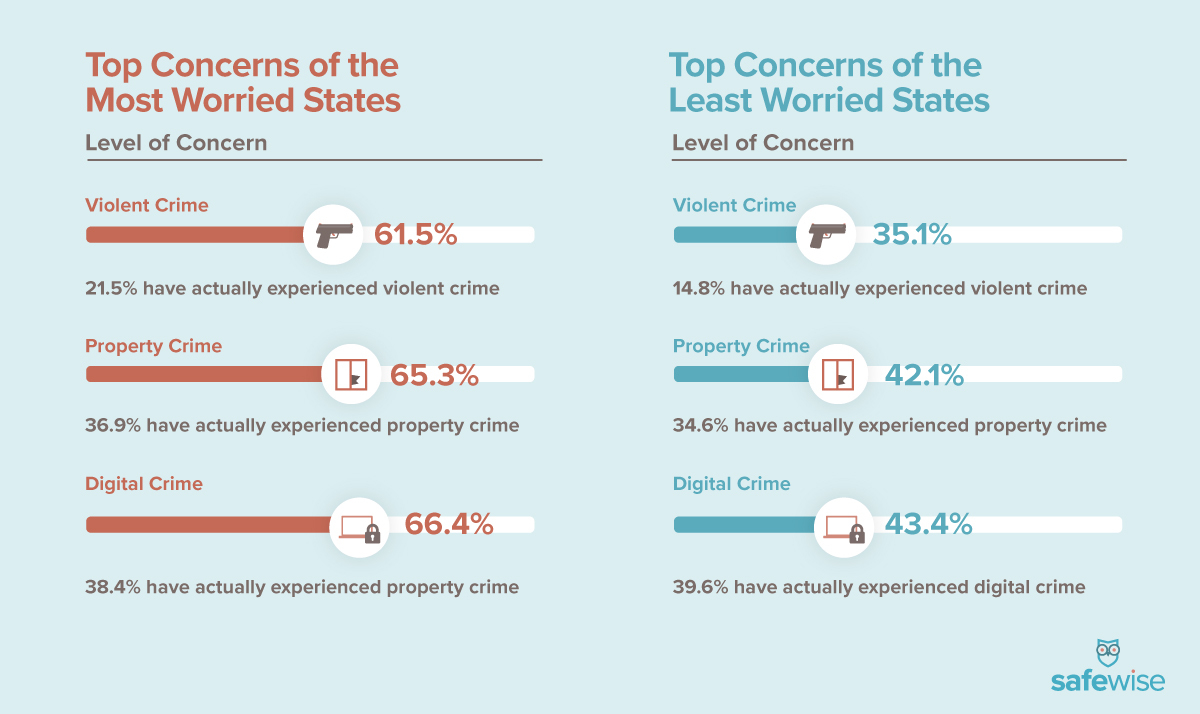 infographic of worried and least concerned states