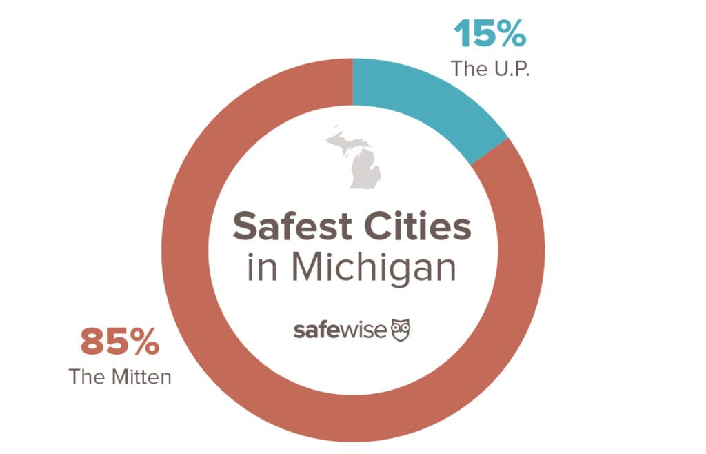 pie chart showing percentage of safest cities in the U.P. vs the Mitten