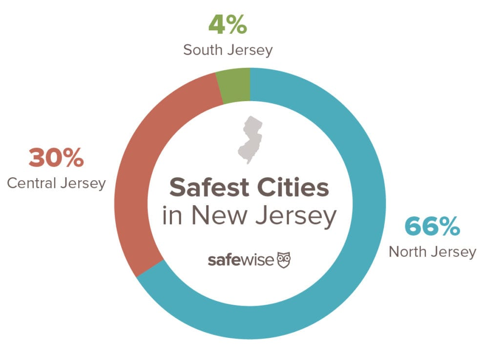 pie chart showing the percentage of safest cities in north vs central vs south jersey