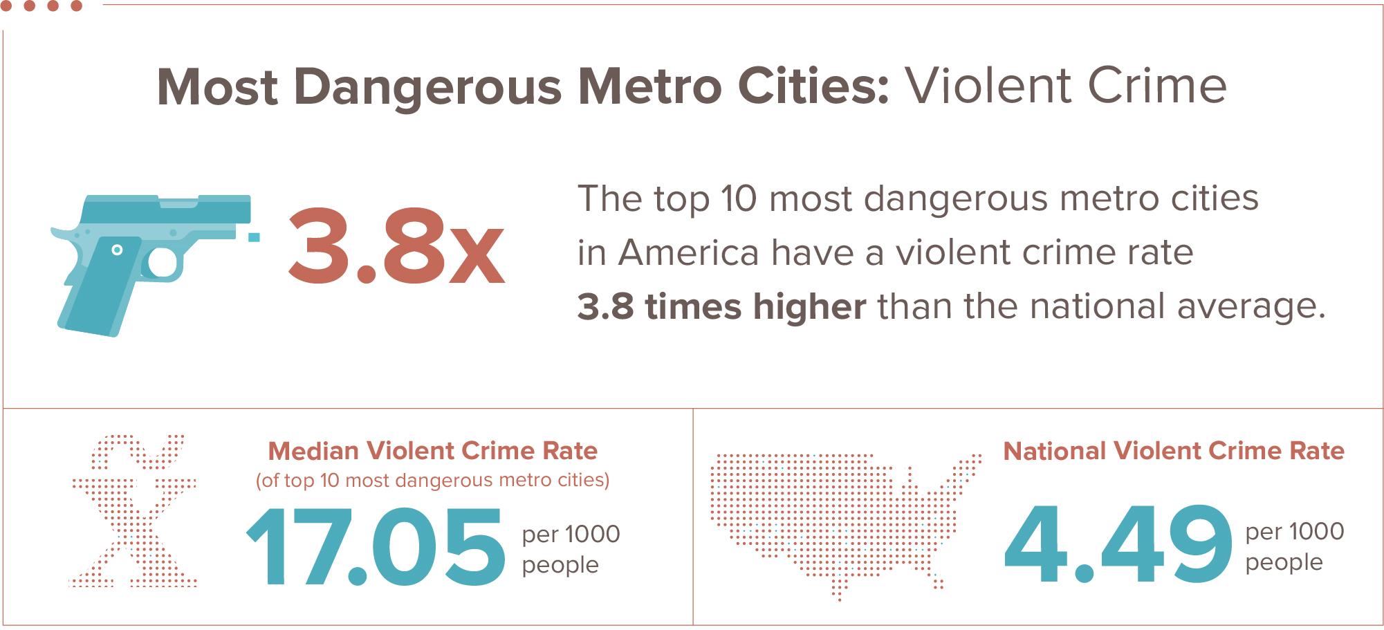 safest violent crime infographic