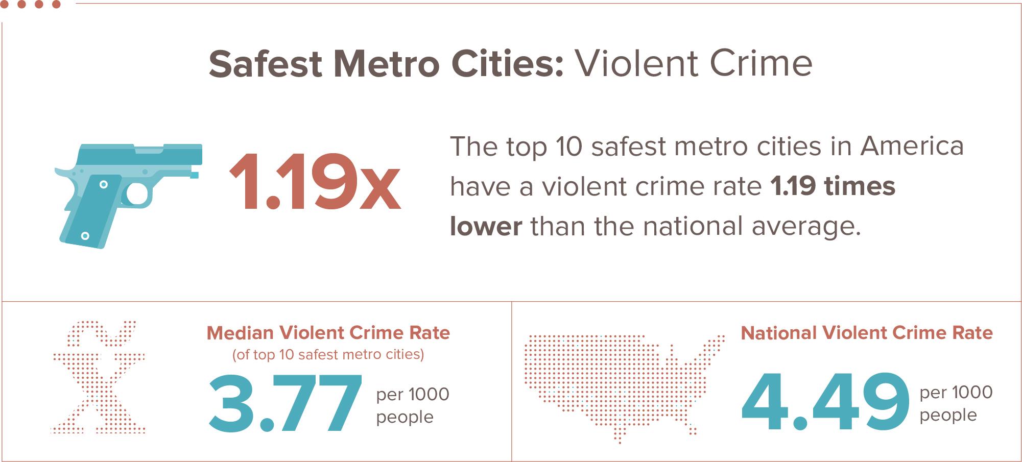 violent crime infographic