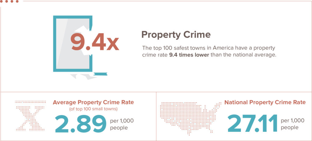 safest towns property crime infographic