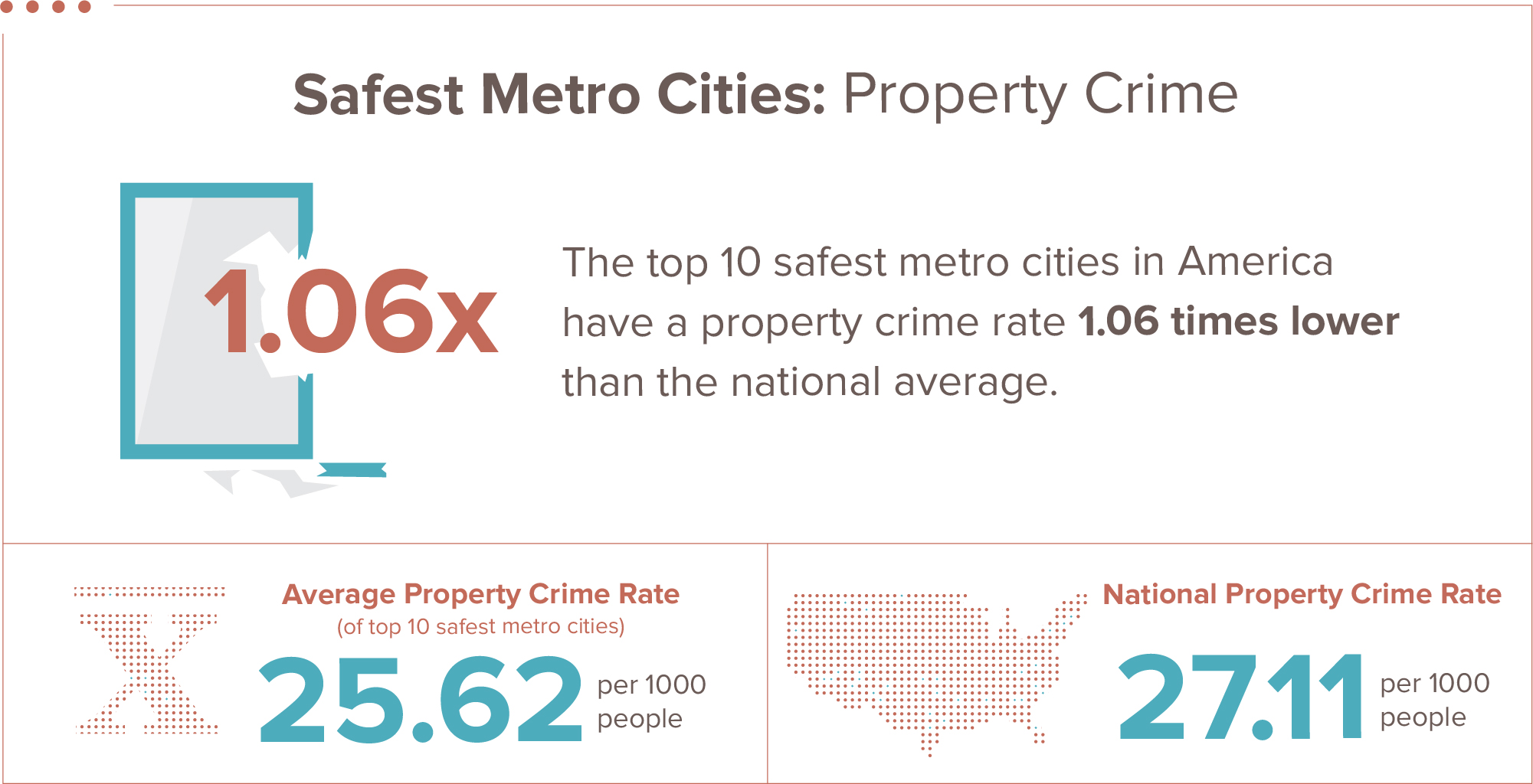safest property crime infographic
